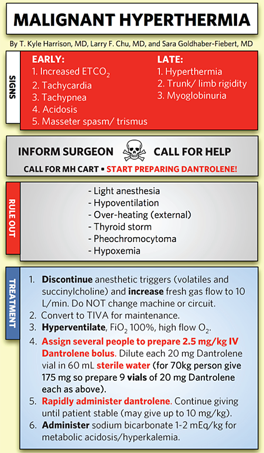malignant hyperthermia Malignant hyperthermia = pharmacogenetic disease of skeletal muscle induced  by exposure to certain anaesthetic agents incidence 1:5,000.